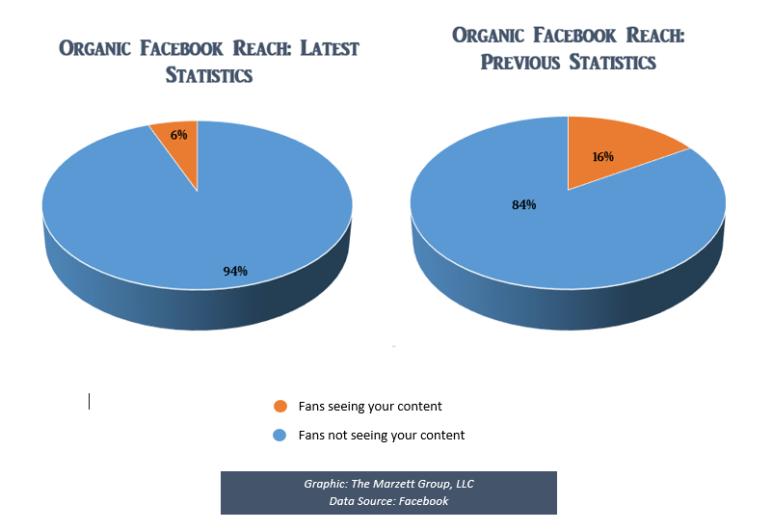 Facebook organic reach on social media marketing